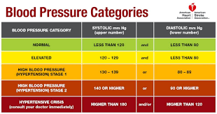 New Guidelines for Blood Pressure and Alternatives to Pharmaceuticals