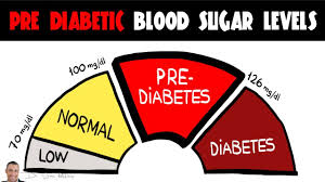 Natural Blood Sugar Support